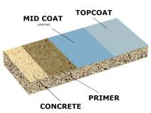 Industrial Epoxy Flooring Contractor in MA, CT, RI